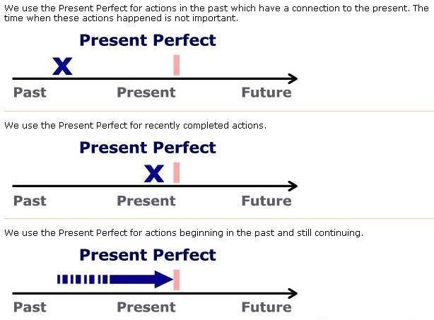 present-perfect2